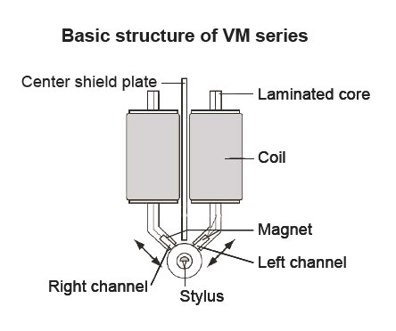 basic_structure_vm_cartridges.jpg